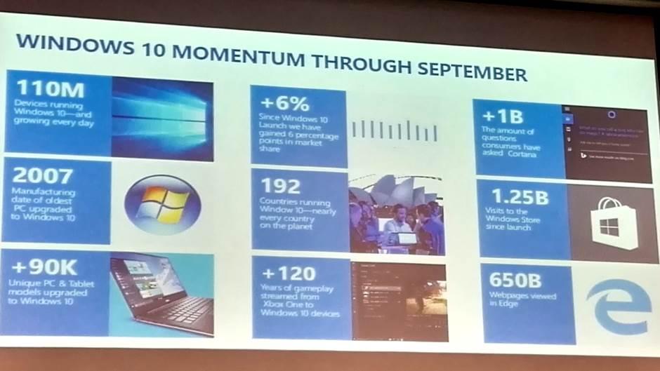 Zanimljiva Microsoft Windows 10 statistika.