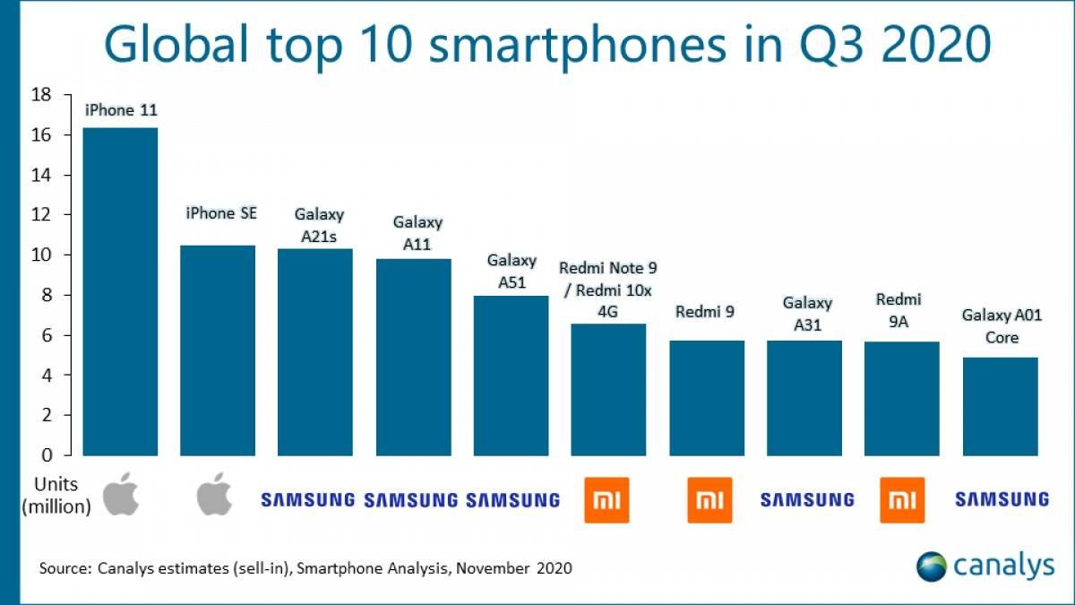 Najprodavaniji telefoni 2020. godine