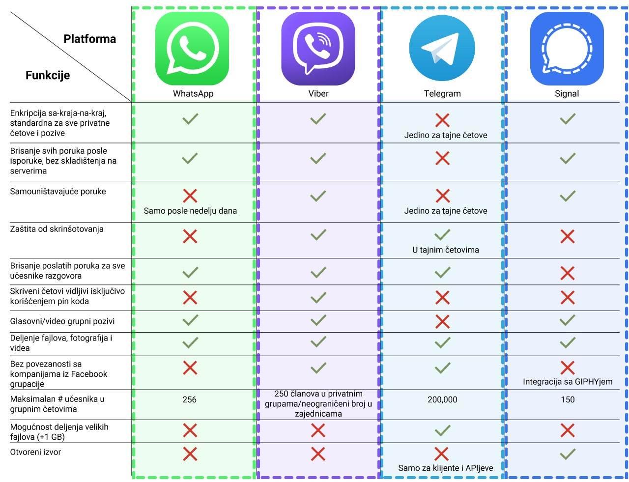 aplikacije za dopisivanje poređenje