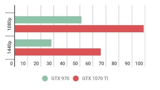 Rise of the Tomb Raider, GTX 1070 TI, nVidia, GeForce