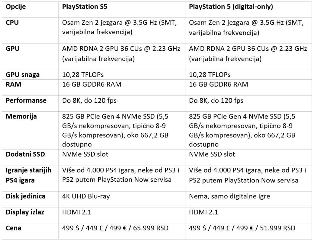 Sony PlayStation 5 specifikacije konzole