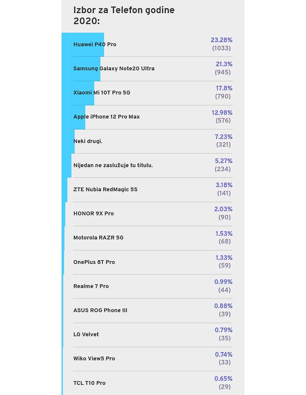 telefon godine 2020 izbor anketa rezultati najbolji smartfon