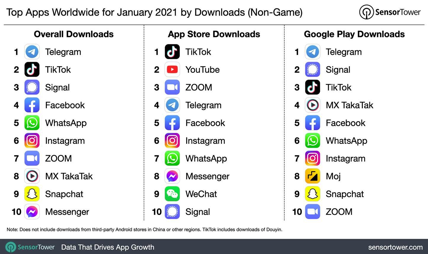 najpopularnije aplikacije januar 2021. godine telegram signal tiktok facebook whatsapp