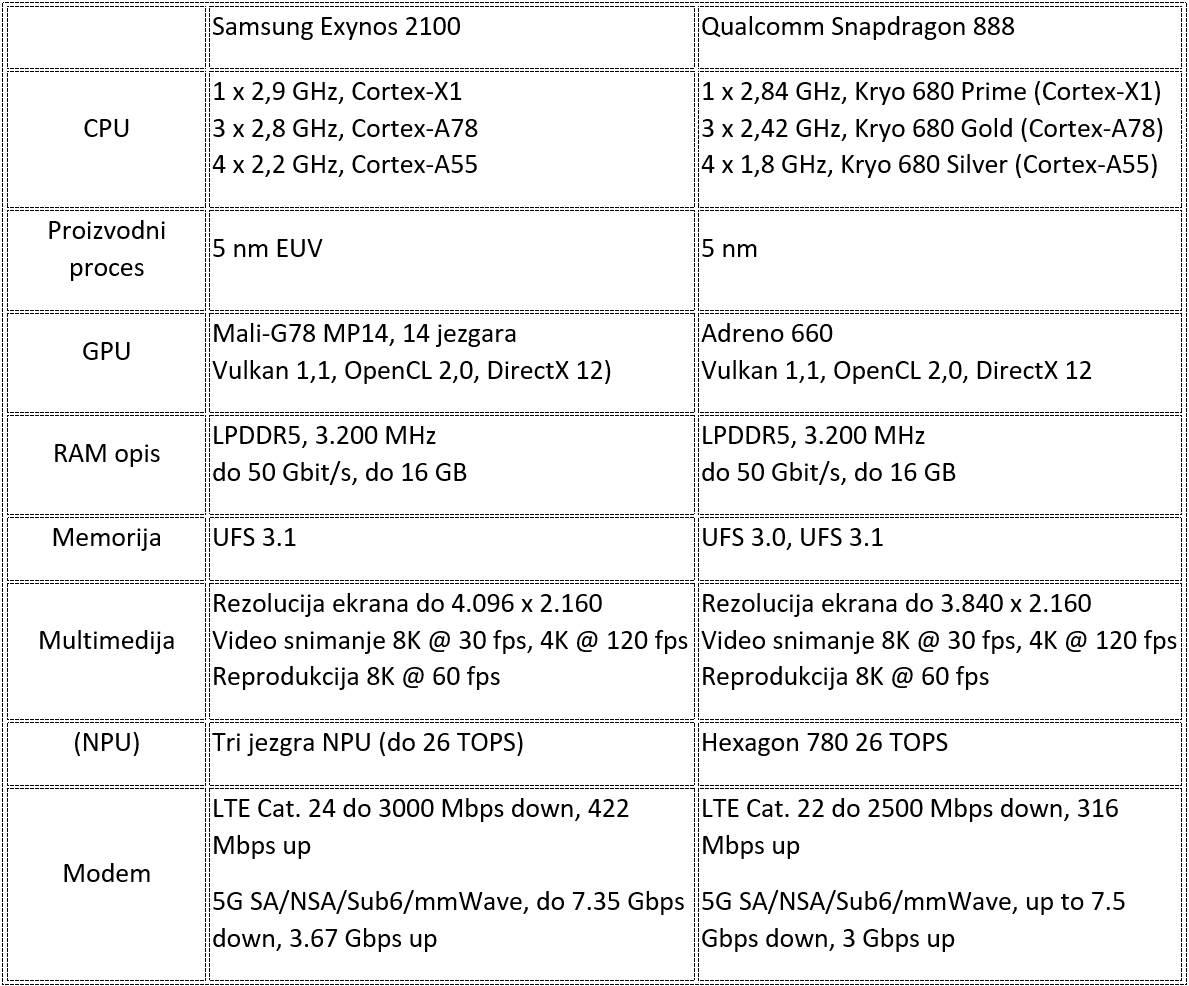 Samsung Exynos 2100 ili Snapdragon 888