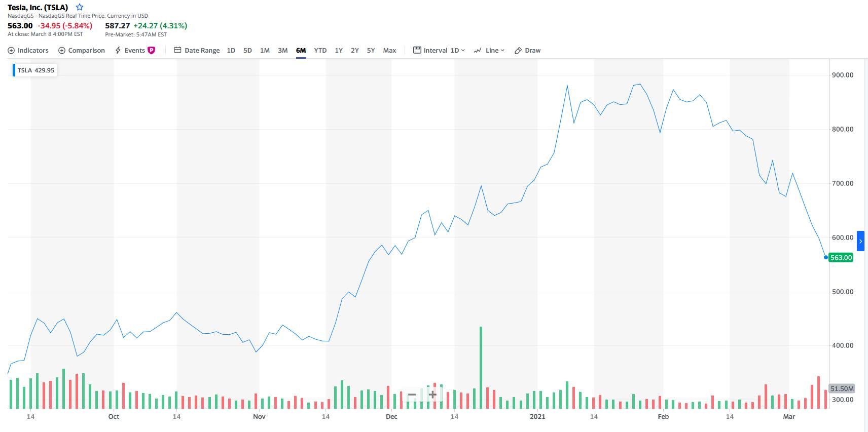 Tesla deonice, vrednost u poslednjih 6 meseci