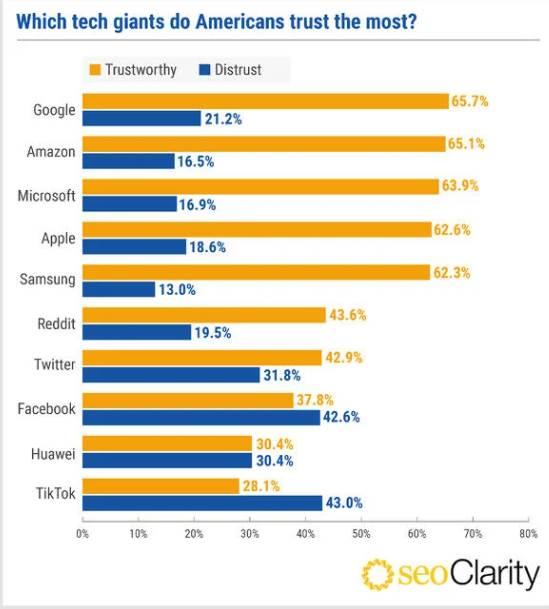 seoclarity google trust poverenje huawei apple