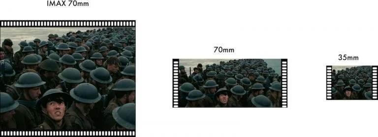 IMAX 70 mm film u poređenju sa standardnim 70 mm i 35 mm