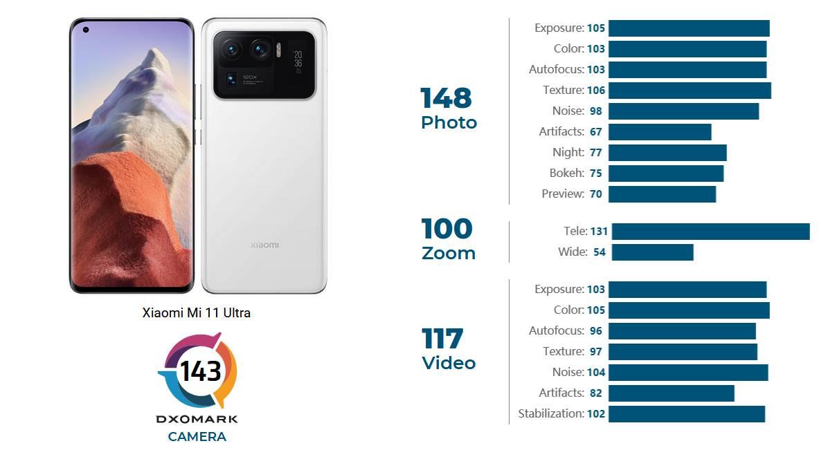 DxoMark Mi 11 Ultra