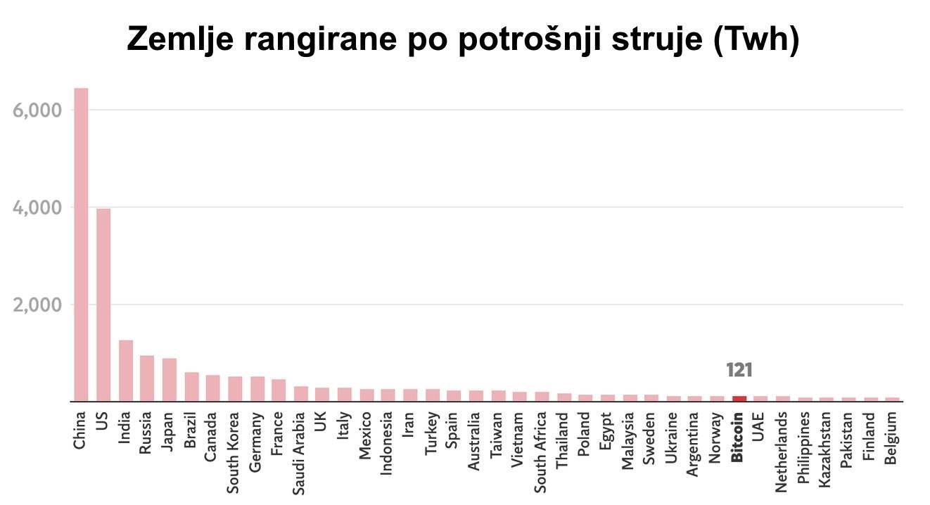 Rangiranje zemalja po potrošnji struje