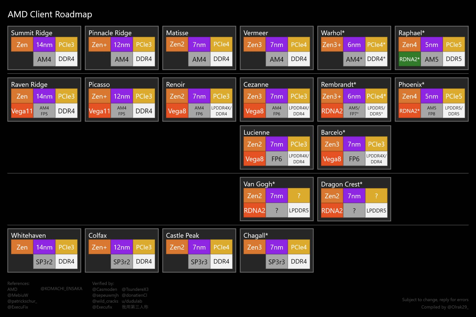 AMD razvojni plan