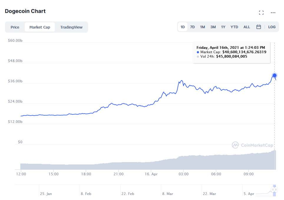 Kretanje vrednosti DogeCoin tržišta u poslednjih 24h