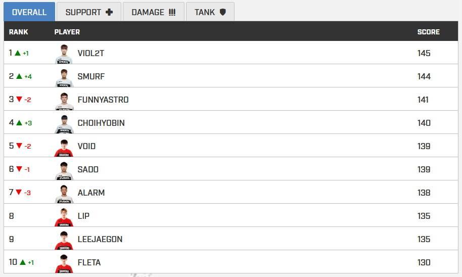 Overwatch Power Rankings prva nedelja