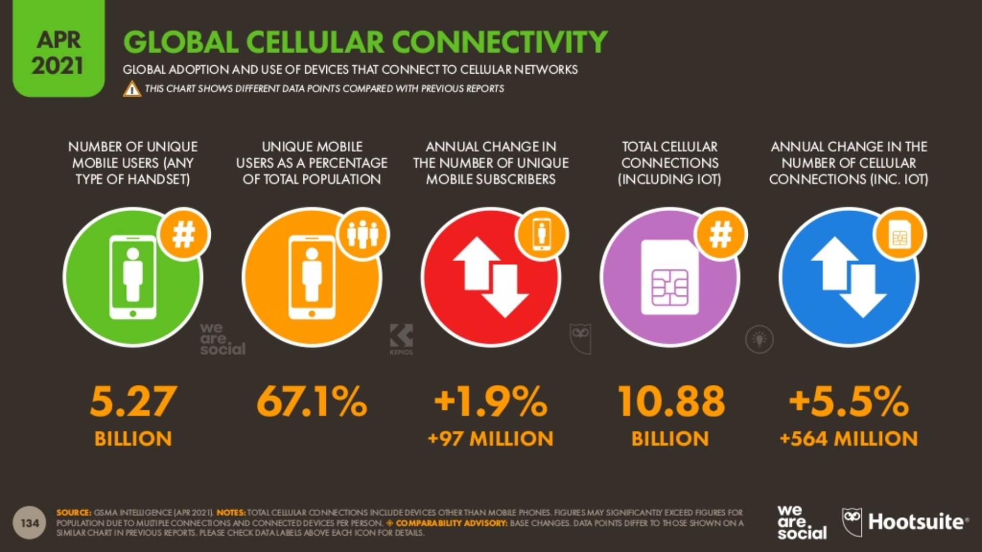 Korisnici mobilnih telefona na svetu
