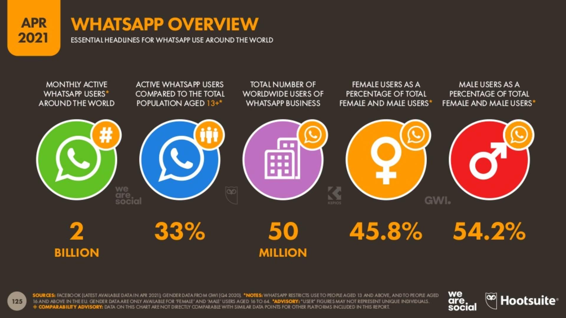 WhatsApp globalno korišćenje