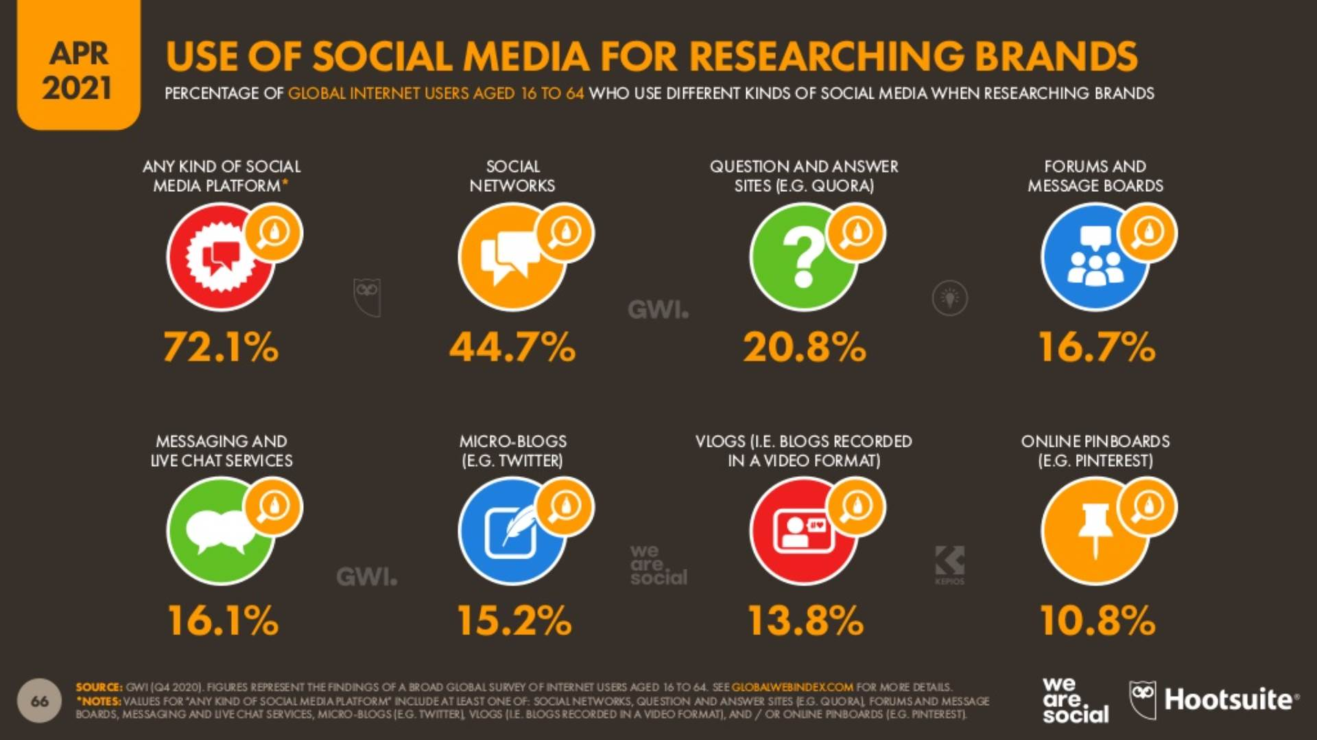 Korišćenje društvenih mreža za istraživanje brendova