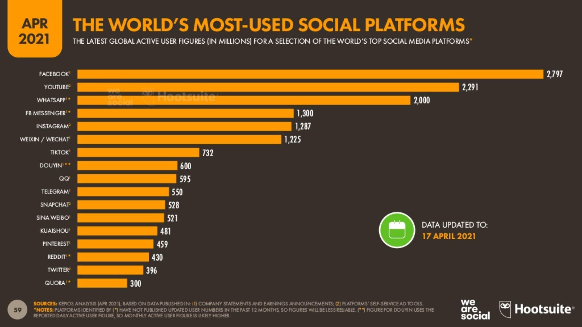 Najkorišćenije društvene mreže