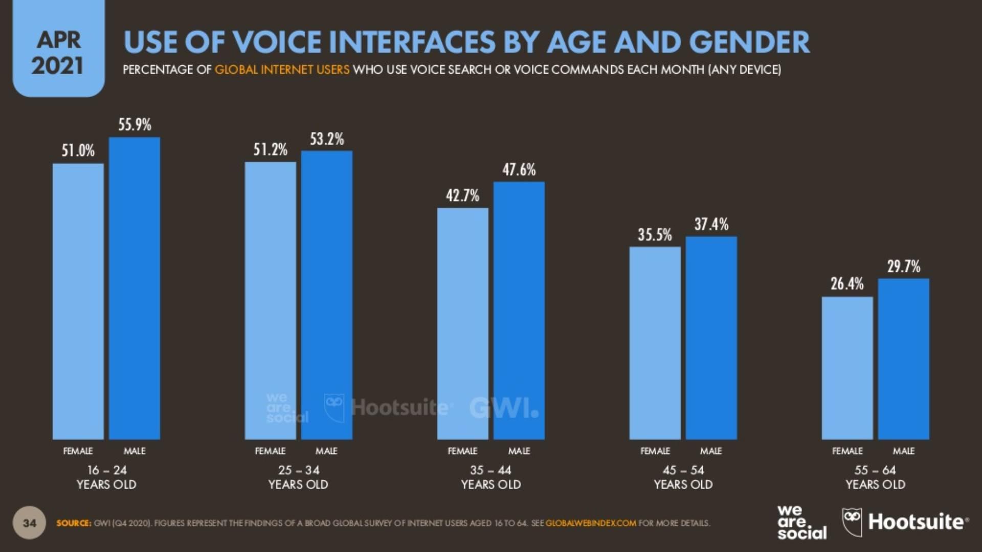 Korišćenje glasovnih komandi po godinama i polu
