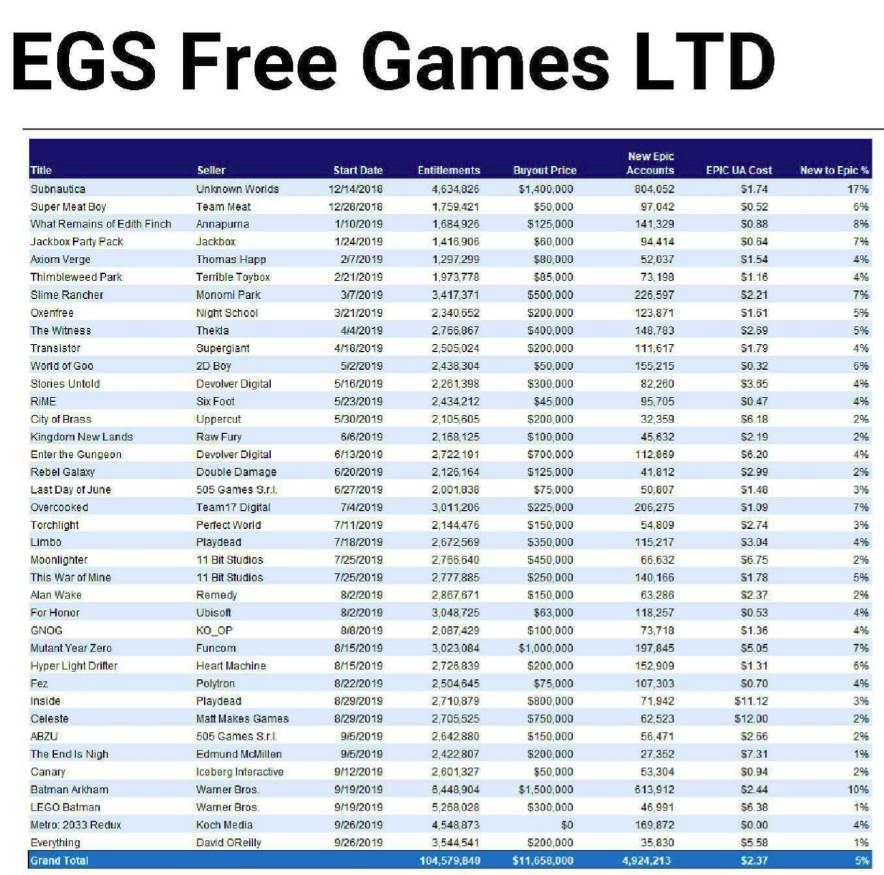 epic games besplatne video igre platforma