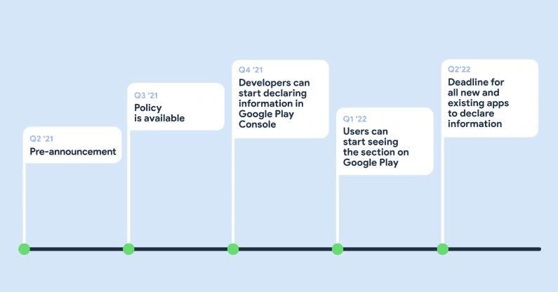 google label play store apps apple timeline