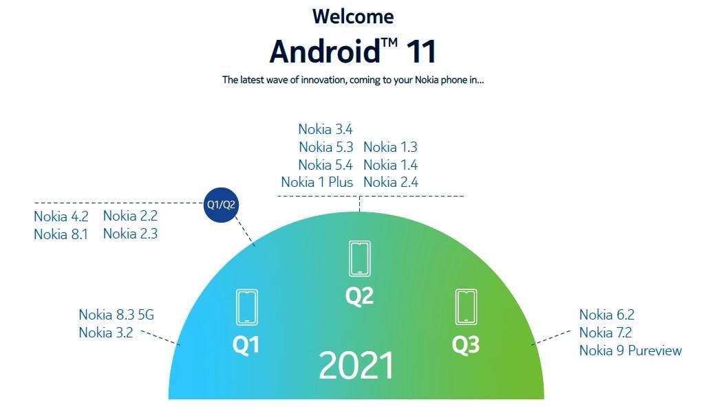 Nokia Android 11 ažuriranja