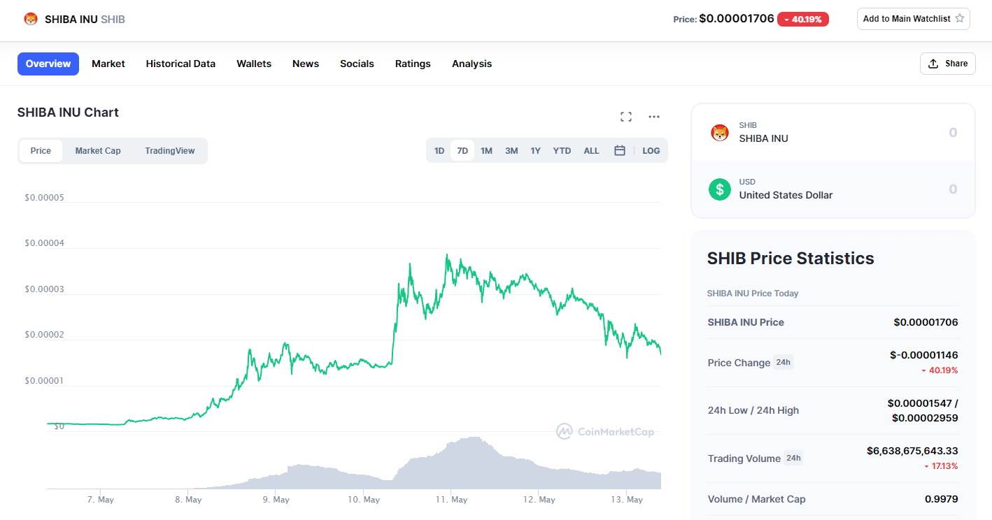Shiba MarketCap