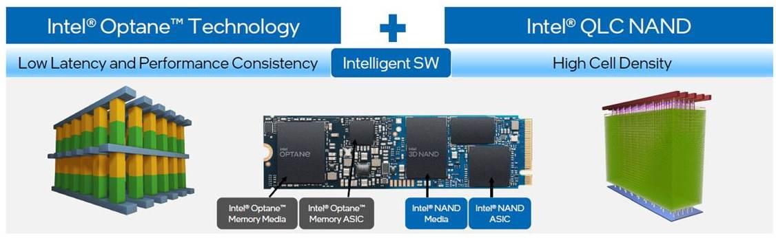 Intel Optane hibrid