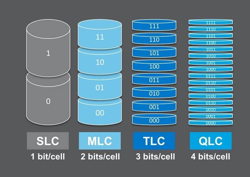 SLC-MLC-TLC-QLC-3D-NAND