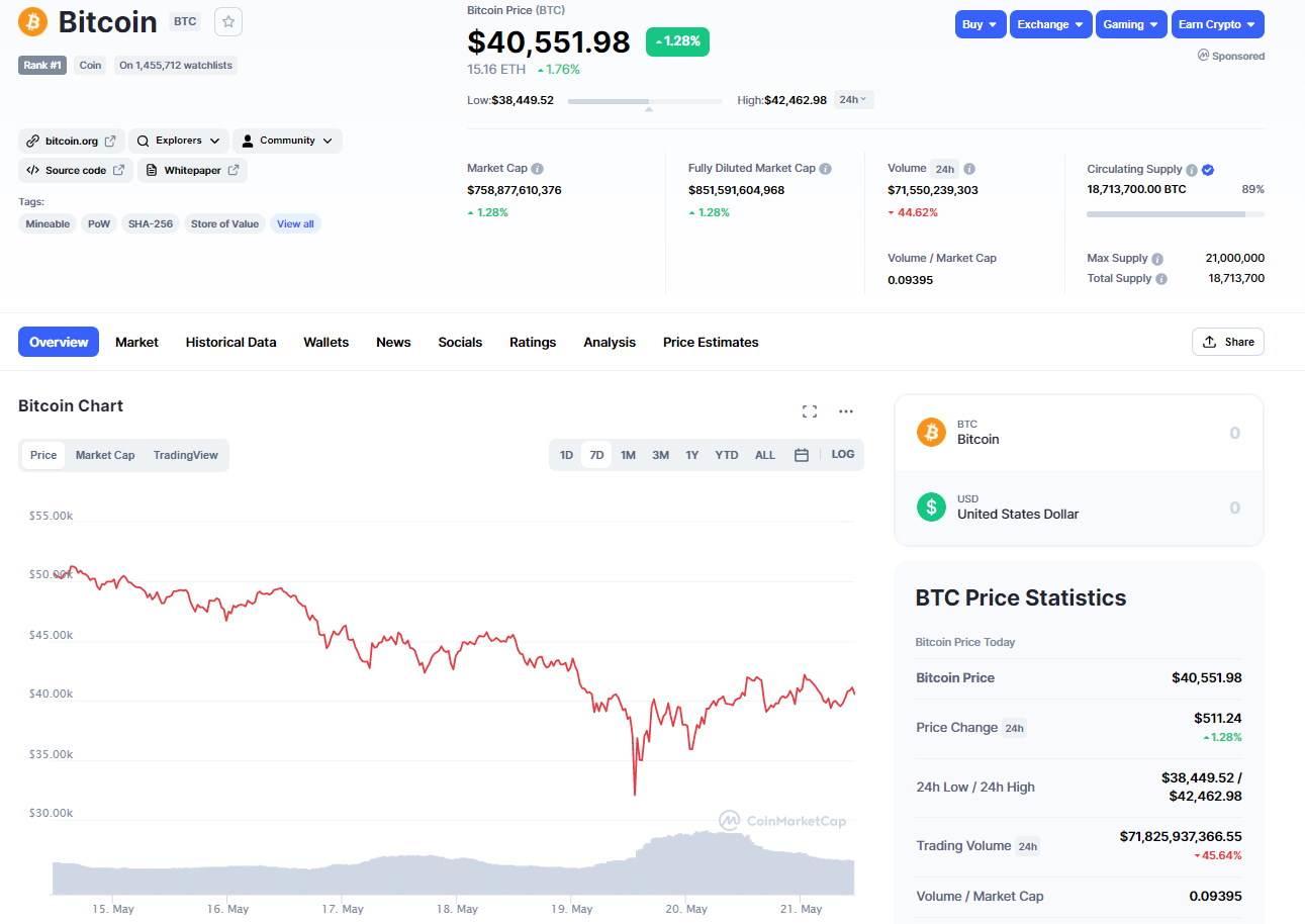 Bitcoin u poslednjih sedam dana