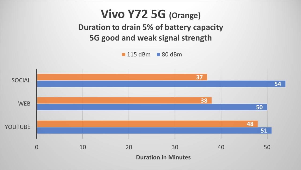 Vivo Y72 jacina signala (115 dBM je lošiji signal)