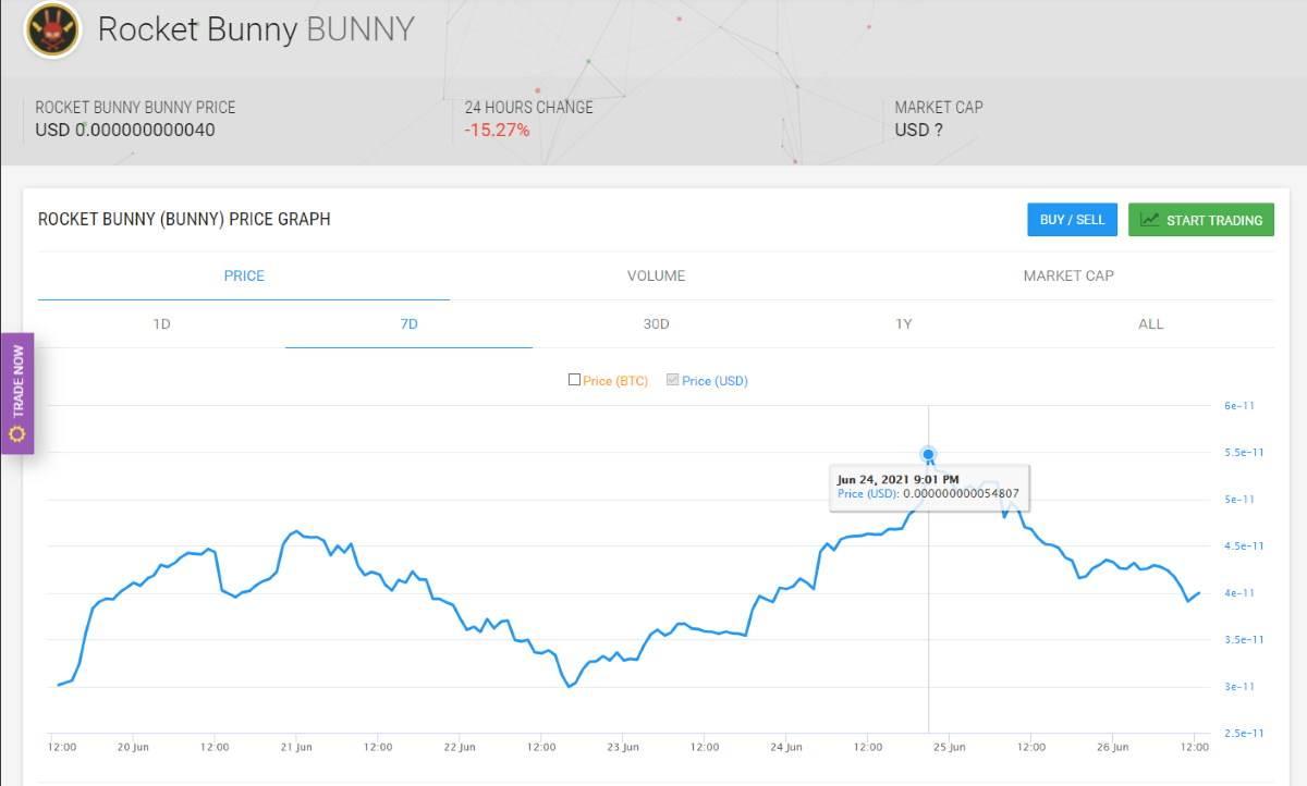 Rocket Bunny vrednost kriptovalute