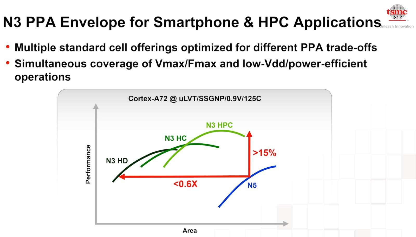 Porast performansi mobilnih procesora sa prelaskom na 3 nm proizvodni proces