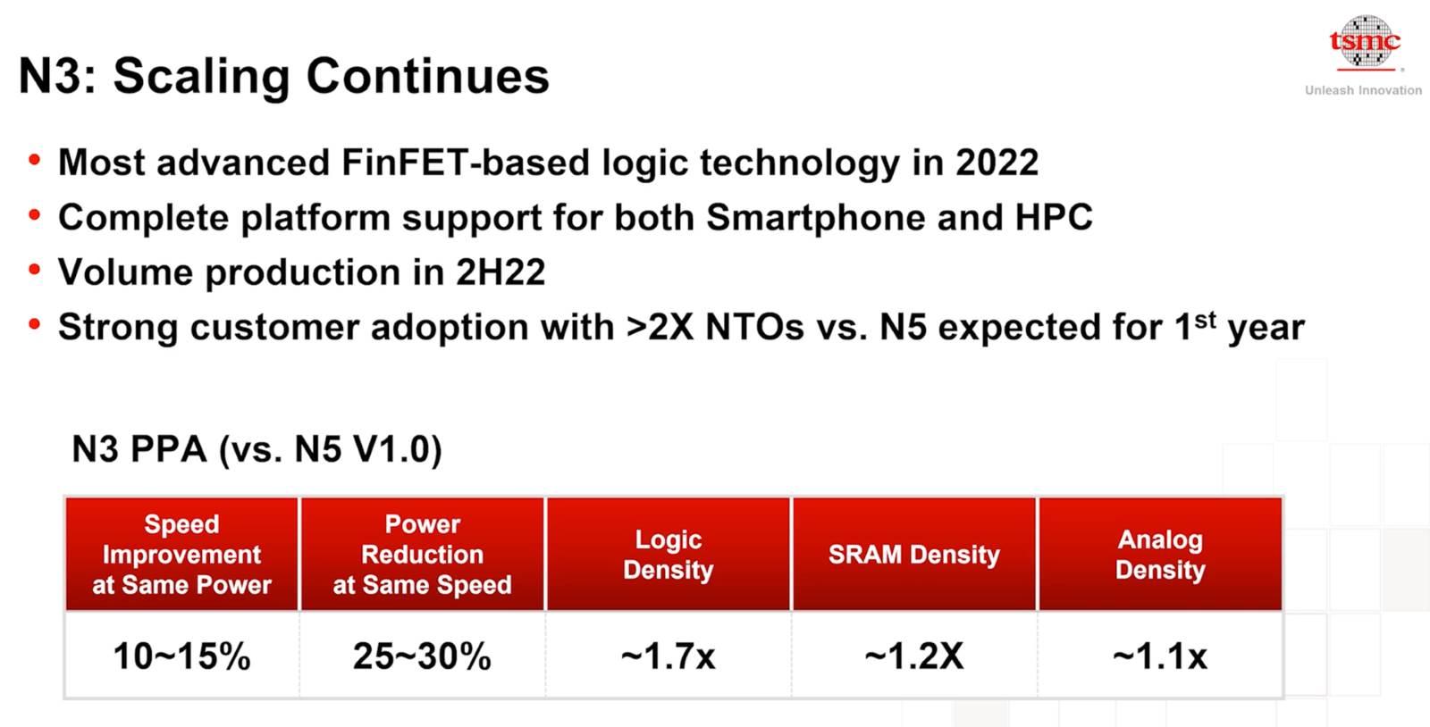 Poboljšanja u odnosu na 5 nm proizvodni proces