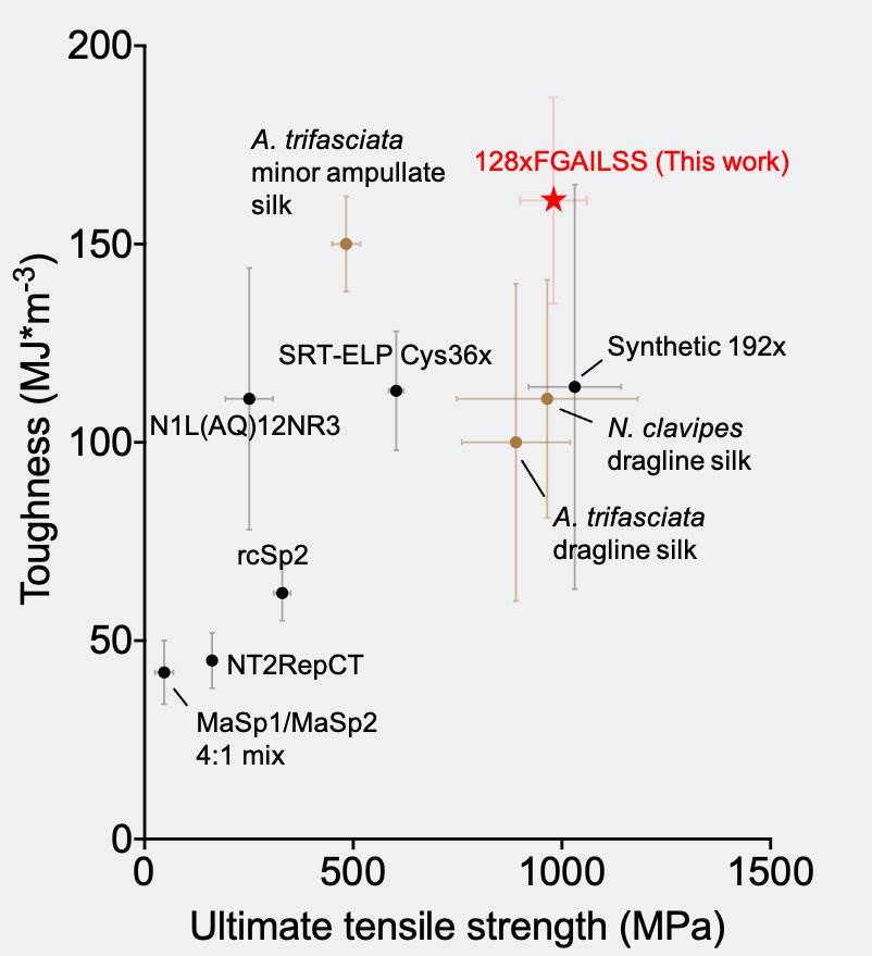 Poređenje jačine različitih vlakana svile