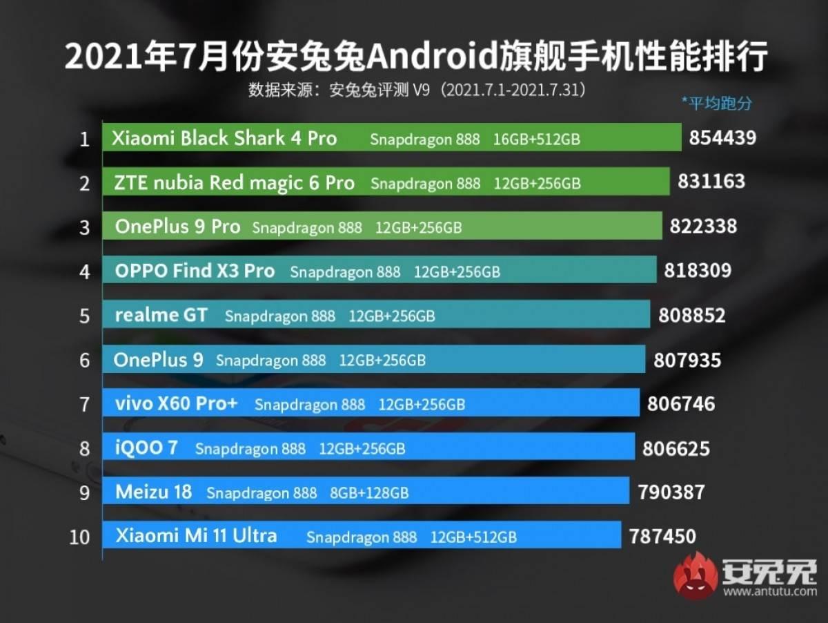 Lista najbržih telefona jul 2021