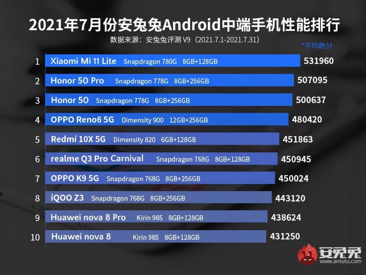 Lista najbržih telefona srednje klase jul 2021