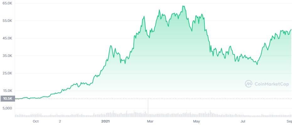 Bitcoin kretanje cene za godinu dana