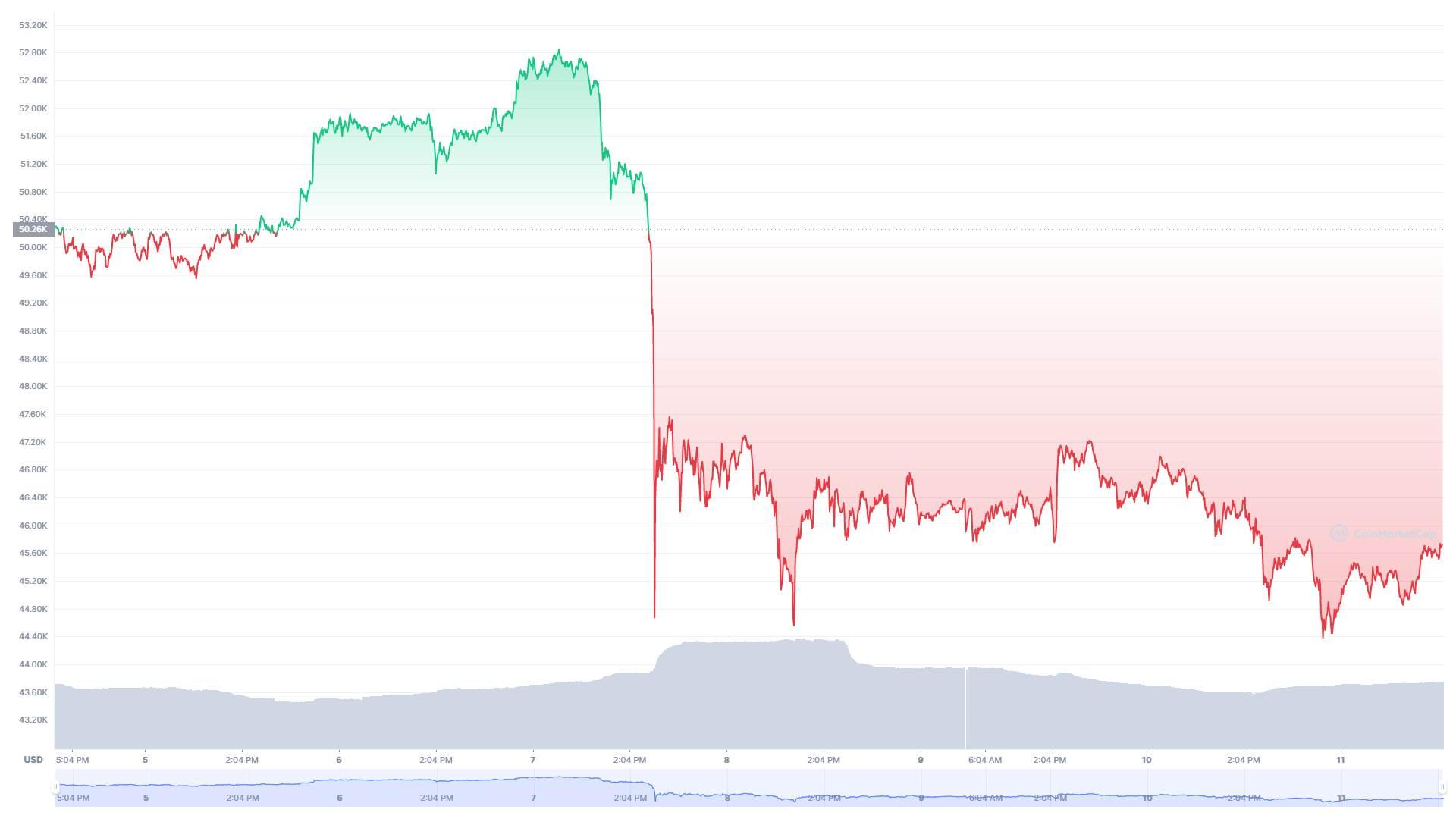 Bitcoin vrednost